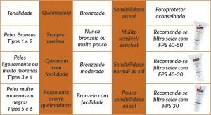 14-12-17 Tabela Matéria filtro solar